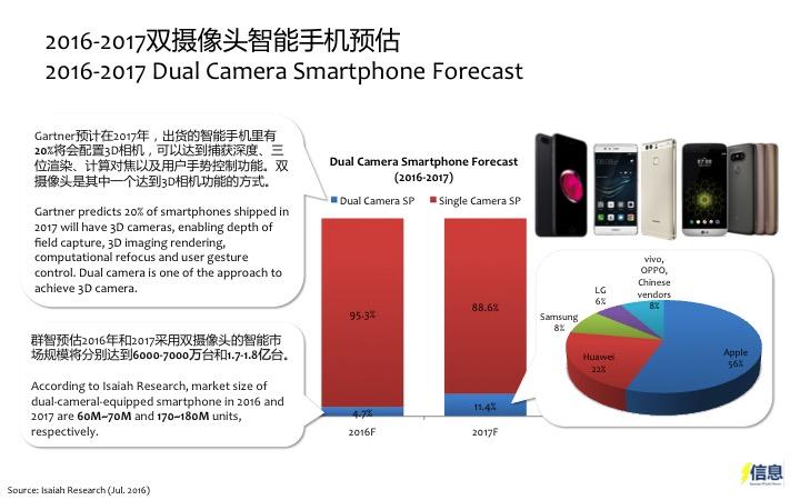 market Camera cell penetration phone