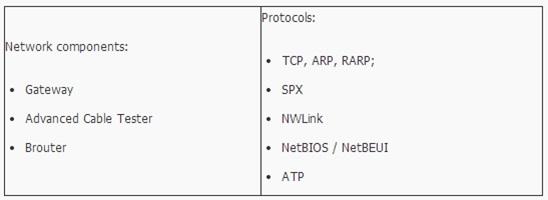 Memahami Konsep OSI Layer Pada Jaringan Komputer 4_