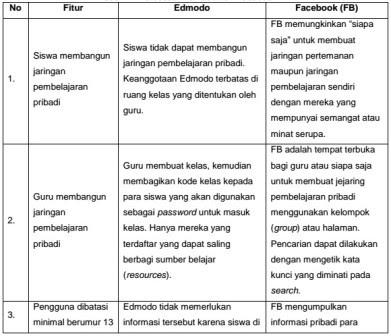 manfaat edmodo sejarah edmodo cara menggunakan edmodo cara membuat edmodo perbedaan edmodo dengan facebook pengertian kelas maya kelebihan edmodo fungsi edmodo