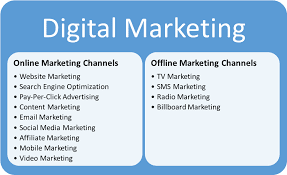 Planning a Digital Marketing Campaign