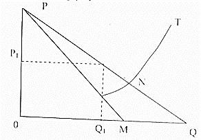 NDA Past Questions On Economics 2016