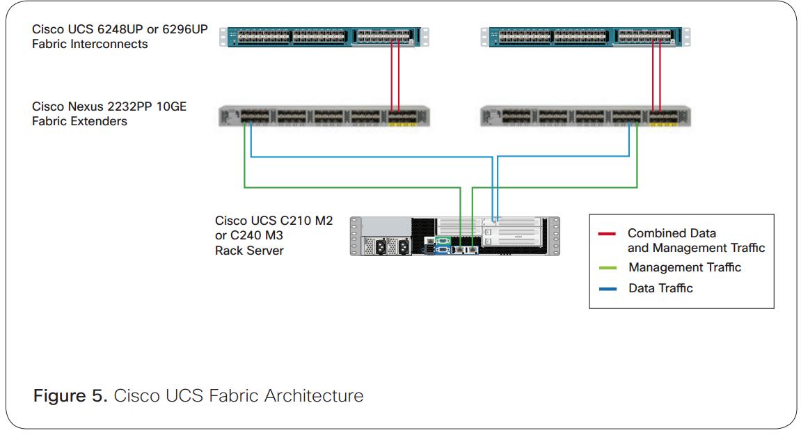 Show IP Protocols: Cisco UCS C210 in Greenplum MR Hadoop