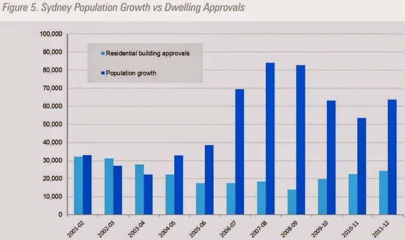 Sydney populoation growth