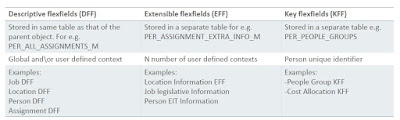 Differences between DFF EFF and KFF flexfields in fusion hcm basics types and use cases oracle hcm cloud extensible fields