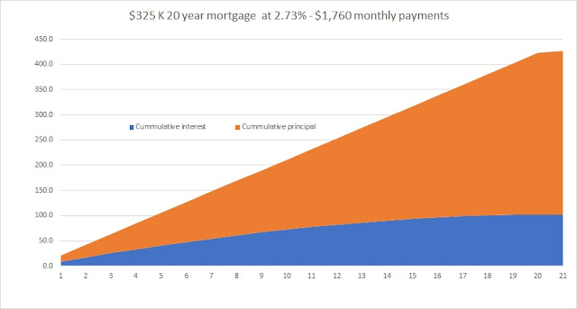 $325 K – 20 year mortgage at 2.73% (1,760 monthly payments) – cumulative $427 K ($102 K is interest).