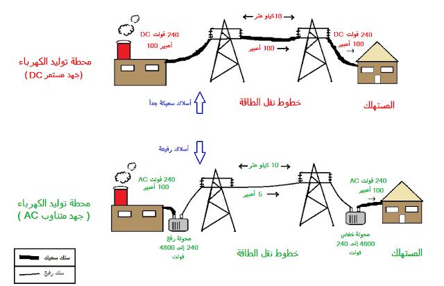 لماذا الكهرباء في البيوت متناوب (AC) وليس مستمر (DC)؟