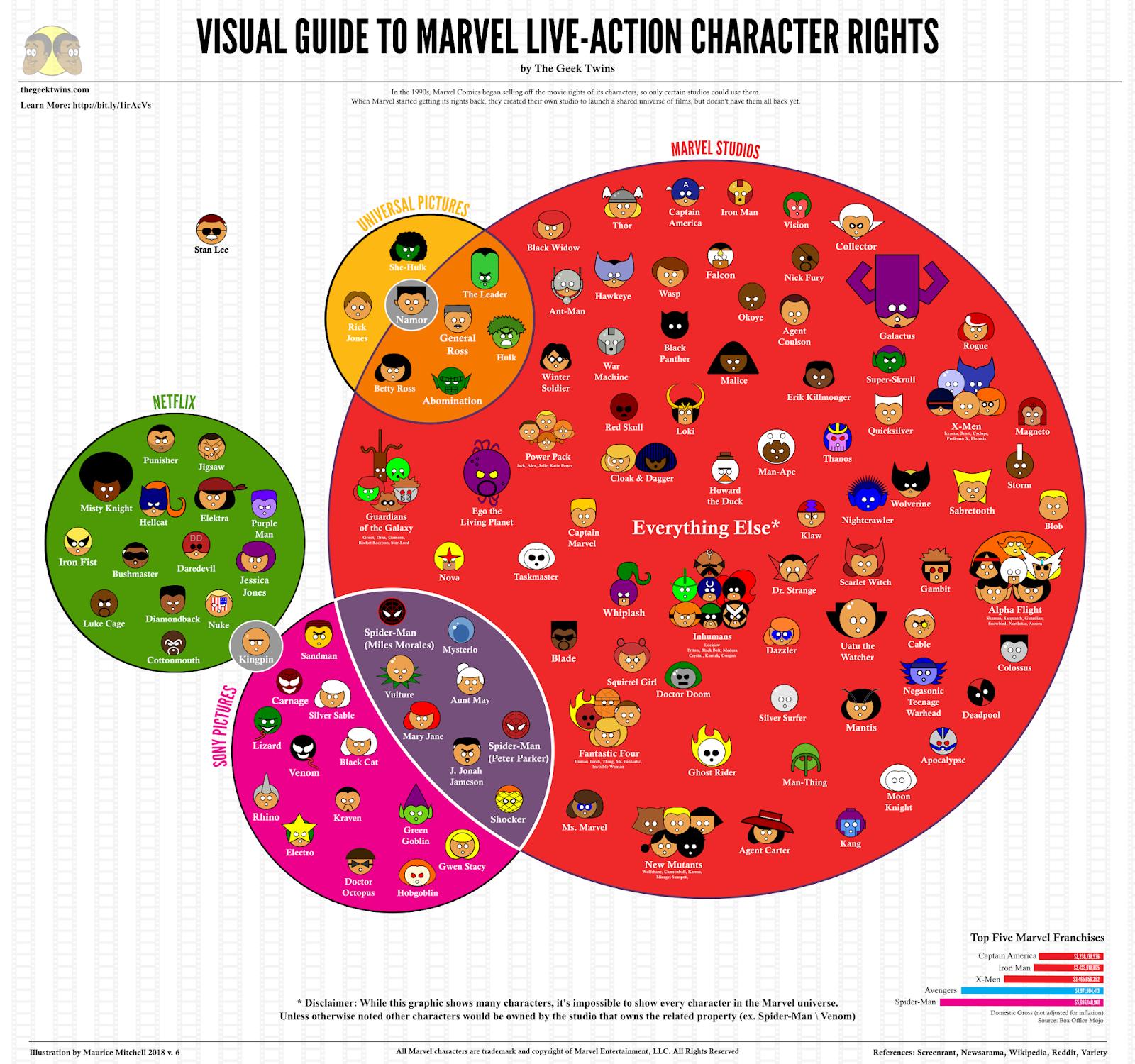 Hak cipta tokoh-tokoh dalam Marvel Cinematic Universal