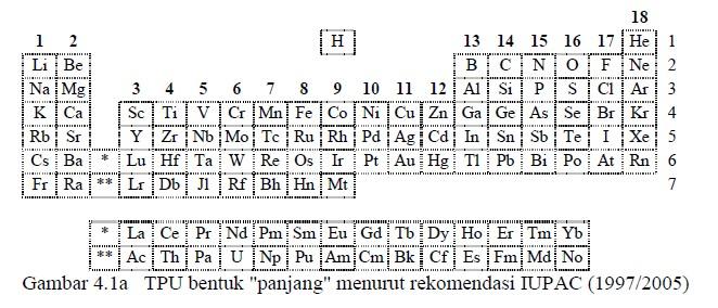 Sistem periodik unsur vina rosalina sebagaimana yang telah dsikemukakan sebelumnya tabel periodik bentuk panjang yang merupakan hasil penyempurnaan dari tabel periodik mendeleev urtaz Gallery