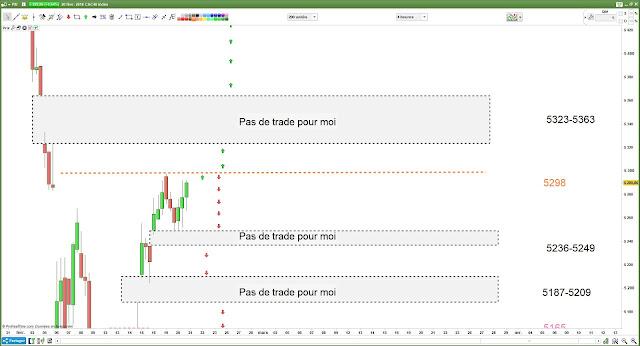 Plan de trade pour mercredi [21/02/18] #cac40 $cac