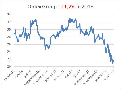 Aandeel Ontex dividend en grafiek beurs in 2018