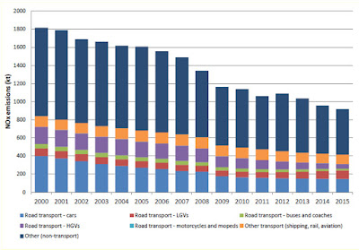 Annual UK emissions of NOx since 2000AD