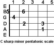 C sharp minor pentatonic guitar scale