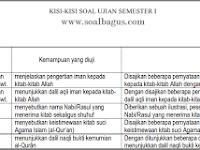 Kisi Kisi UTS PAI Kelas 8 Semester 1/ Ganjil