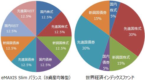 eMAXIS Slim バランス(8資産均等型)、世界経済インデックスファンド基本投資割合
