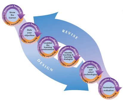 Dynamic Instructional Design An Overview Of Dynamic Instructional Design Model