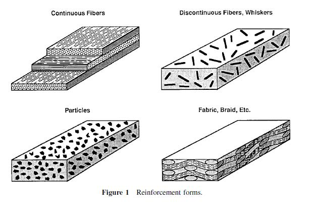 PRODUCT DESIGN: Classes and Characteristics of Composite