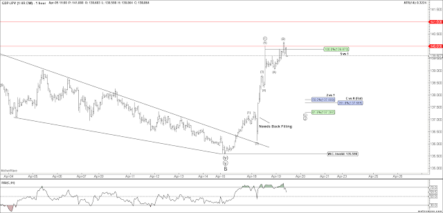 GBPJPY Short Term Elliott Wave Count