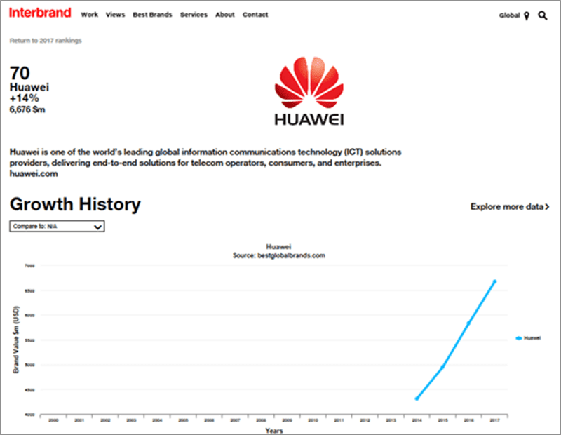 Huawei's growth history