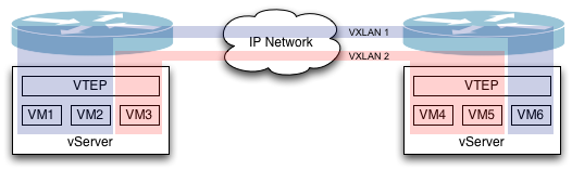Overlay network connecting VMs through an L3 switch.