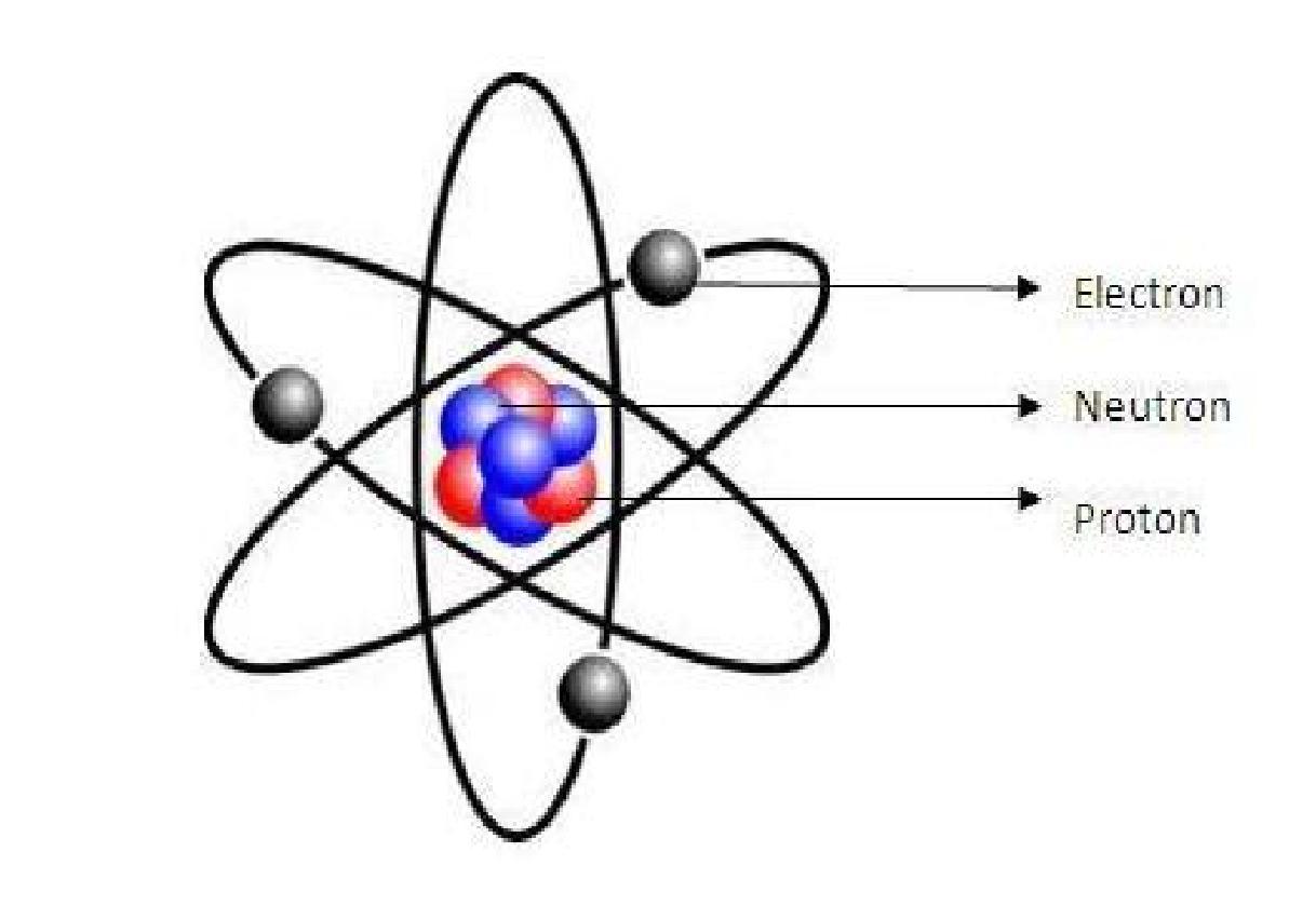 In A Class Of Mine Struktur Atom Tg4 Bab 2