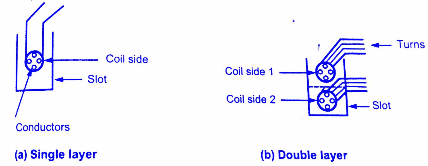 Fabulous Armature Windings In Alternator Types Of Armature Windings Wiring 101 Capemaxxcnl