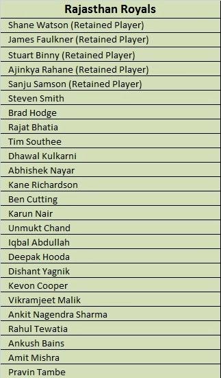 IPL 2014 Rajasthan Royals Players Name 2014