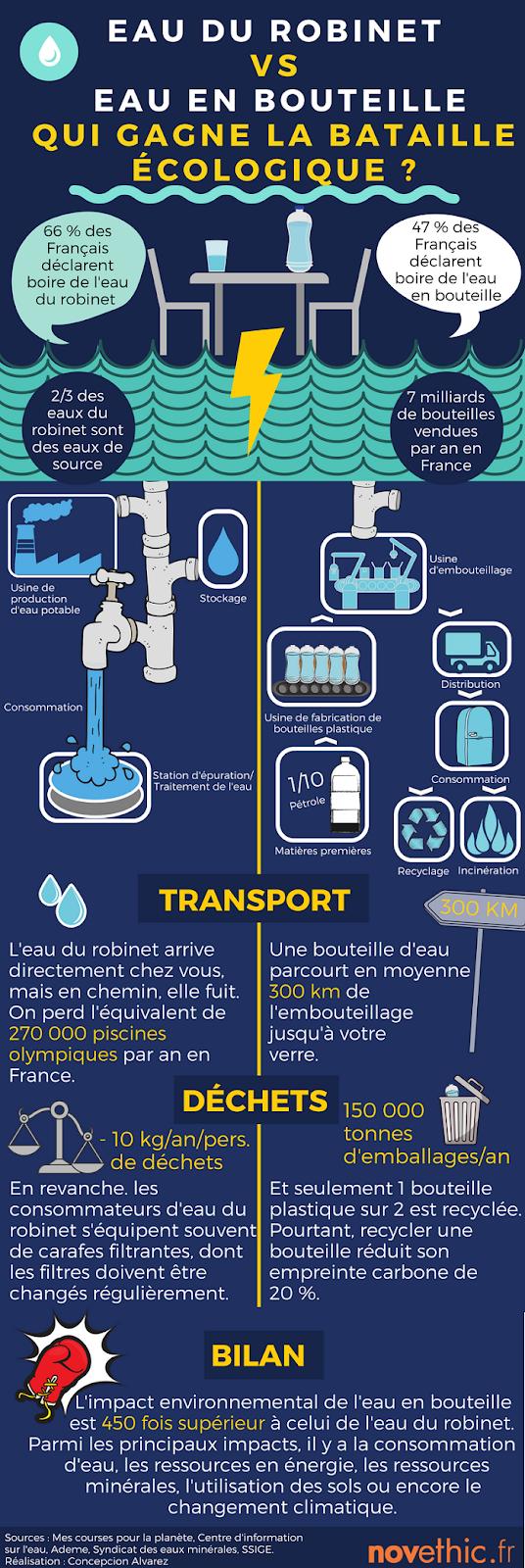Eau du robinet ou eau en bouteille ou carafe filtrante - Eau en bouteille vs eau du robinet ...