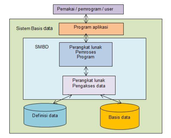 Jelaskan Manfaat Penggunaan Sistem Manajemen Basis Data ...