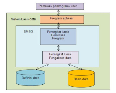 Konsep Basis Data dan DBMS