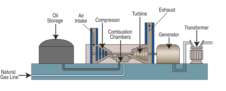 Inernal combustion (I C ) engines and Gas turbine - Wikihub
