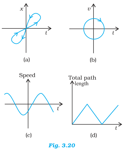 NCERT Solutions for Class 11th: Ch 3 Motion In A Straight