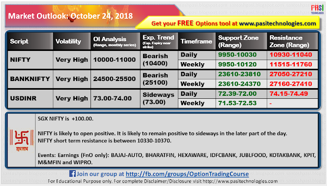 Indian Market Outlook: October 24, 2018
