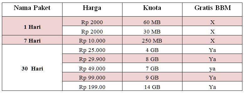 Paket Internet Indosat Im3 & Mentari Kuota Super Gede
