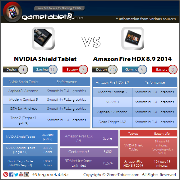 NVIDIA Shield Tablet vs Amazon Fire HDX 8.9 benchmarks and gaming performance