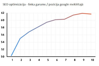 seo optimizācija linka garums