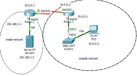 How to configure static nat in cisco router using packet