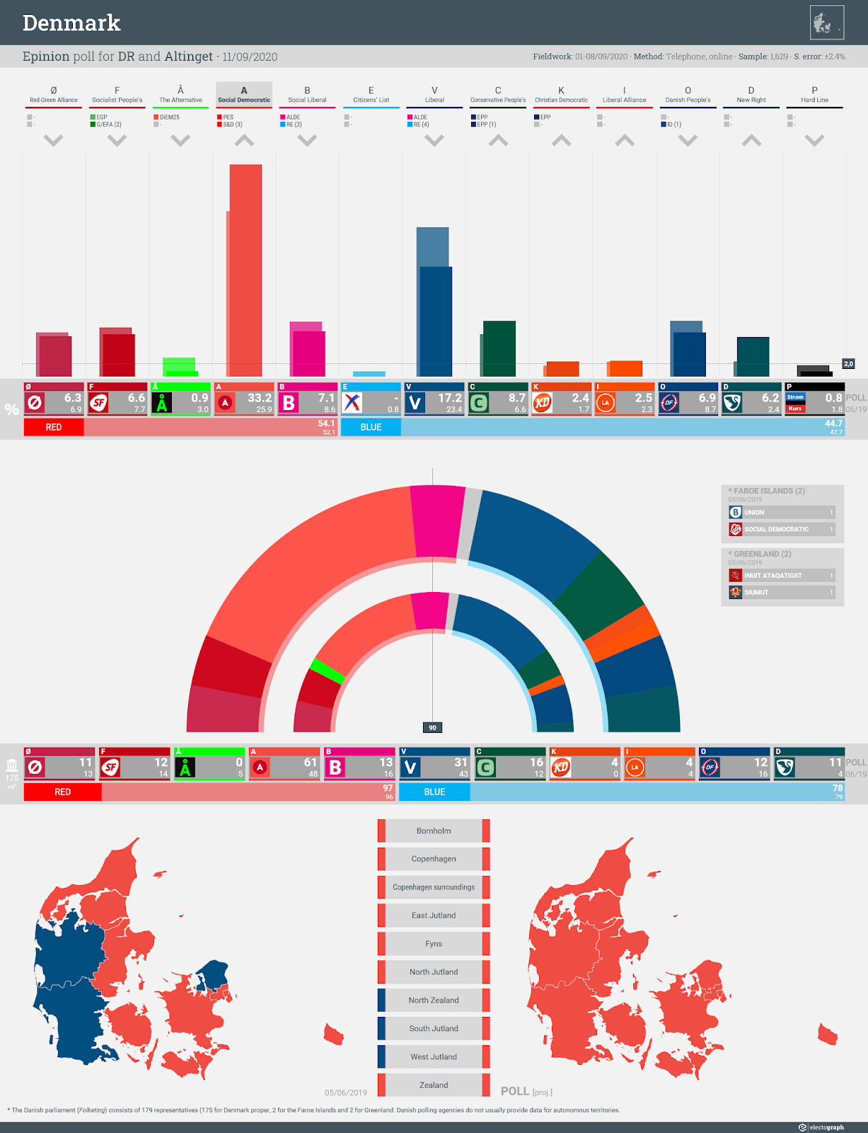 DENMARK: Epinion poll chart for DR and Altinget, 11 September 2020