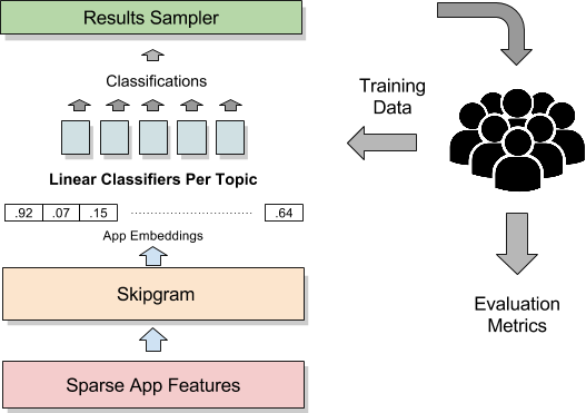 App Discovery With Google Play, Part 1: Understanding Topics