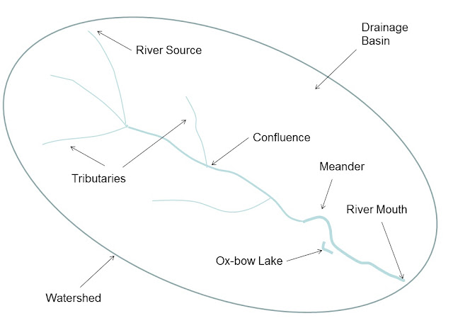 Geography & Cartoon Blog: Rivers: The Different Parts of a