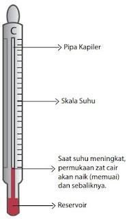 Jenis-jenis termometer dan prinsip kerjanya