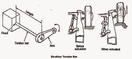Struktur Torsion Spring Bar
