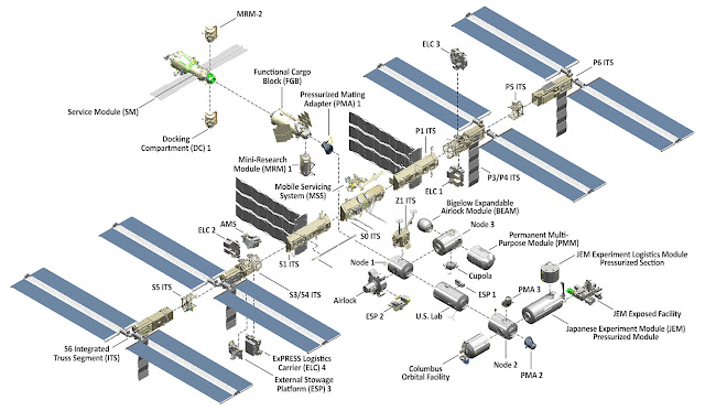 Space Station Meet-ups Conspiracy