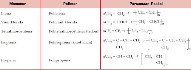 Pembuatan Polimer