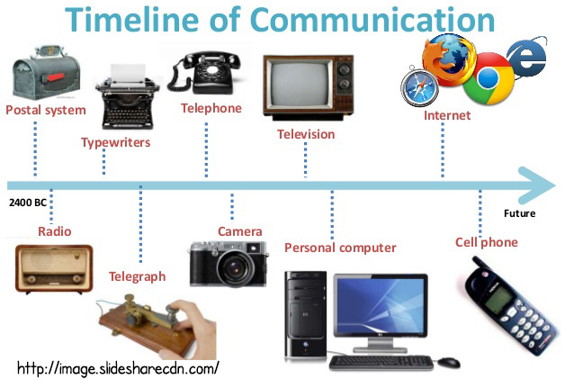 Communication Timelines