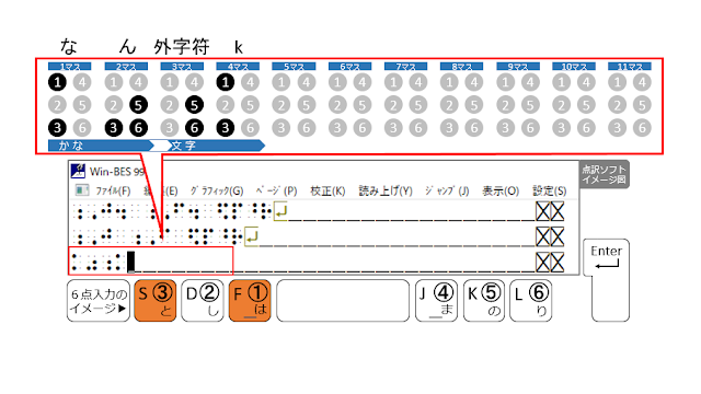 ①、③の点が表示された点訳ソフトのイメージ図と、①、③の点がオレンジ色で示された6点入力のイメージ図