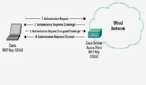 Wireless Lan Security Seminar Ppt Slides Report Topics Pdf