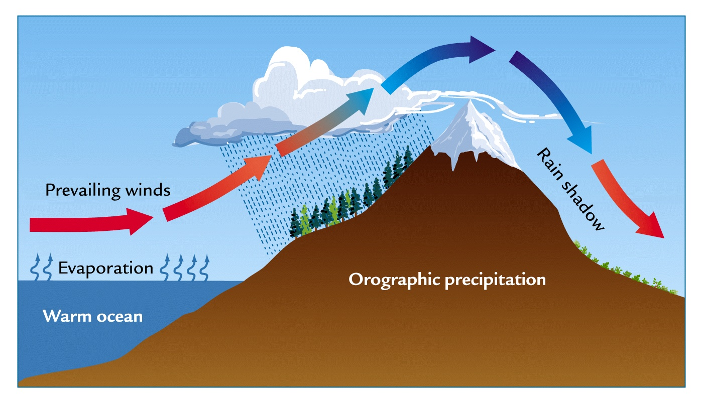 3 Types Of Rainfall Diagrams Mossberg 152 Parts Diagram Brian Blaylock 39s Weather Blog Orographic Precipitation