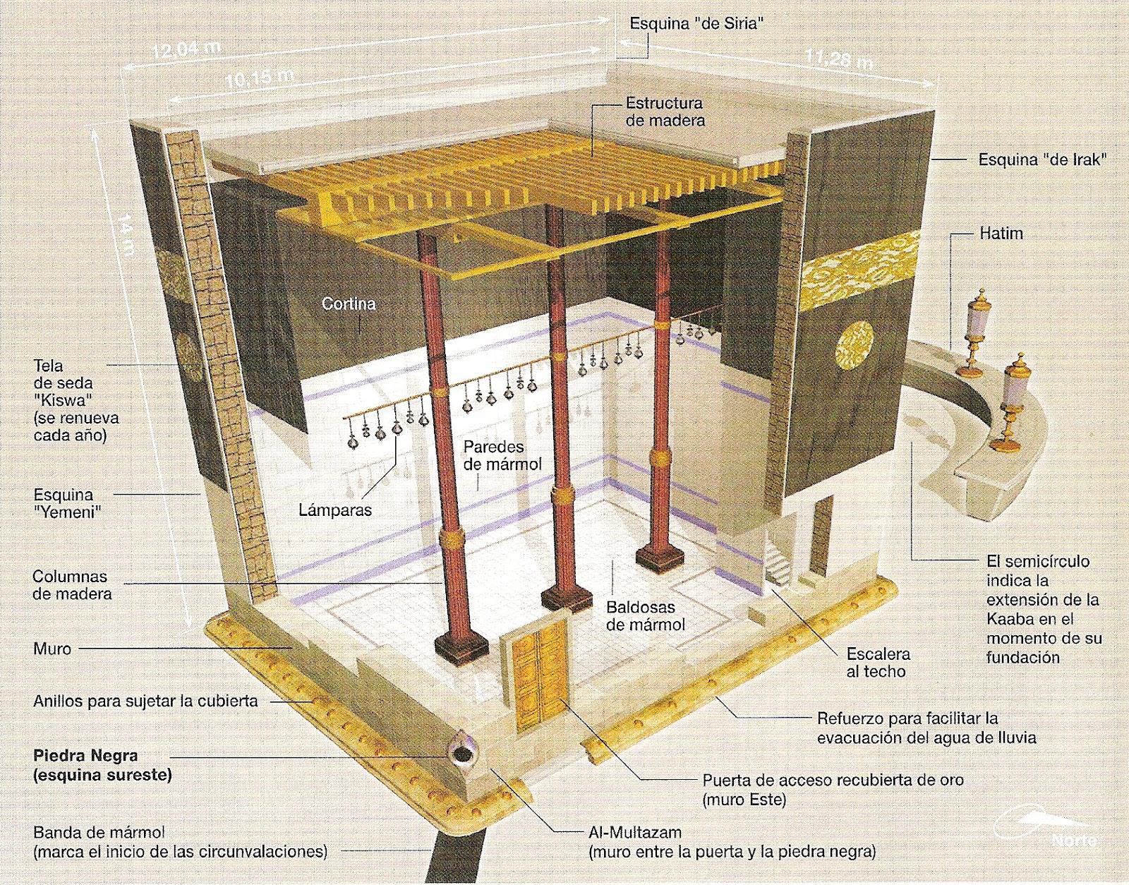 Escritos Religiosos La Kaaba