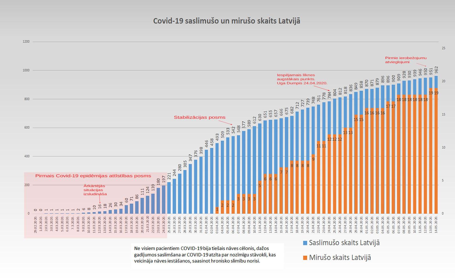Grafiks ar Covid-19 saslimušo un mirušo skaitu valstī 14.5.2020.