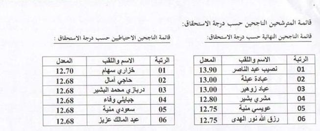 نتائج مسابقة عون ادارة 2017 مديرية  التربية لولاية تبسة